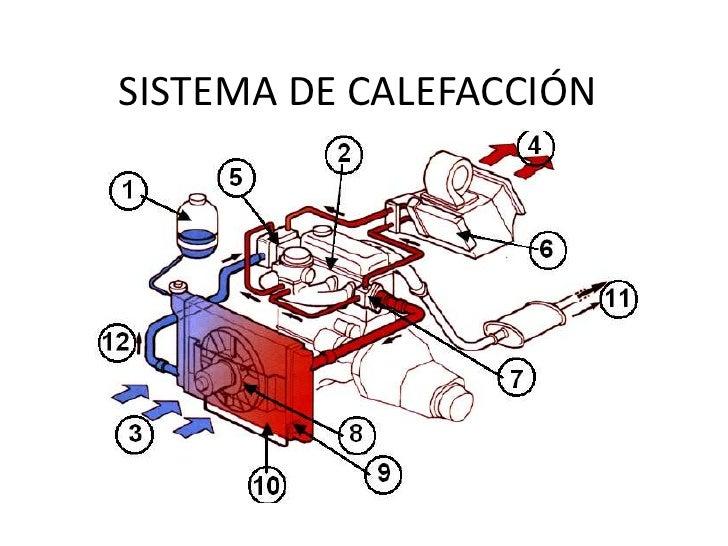 Principales componentes de un sistema de ventilación y su