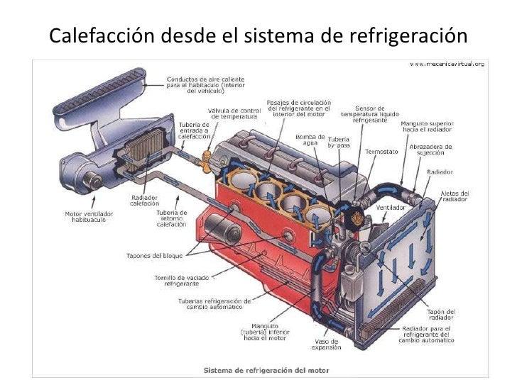 Sistema de calefacci n - Calefaccion por aire ...