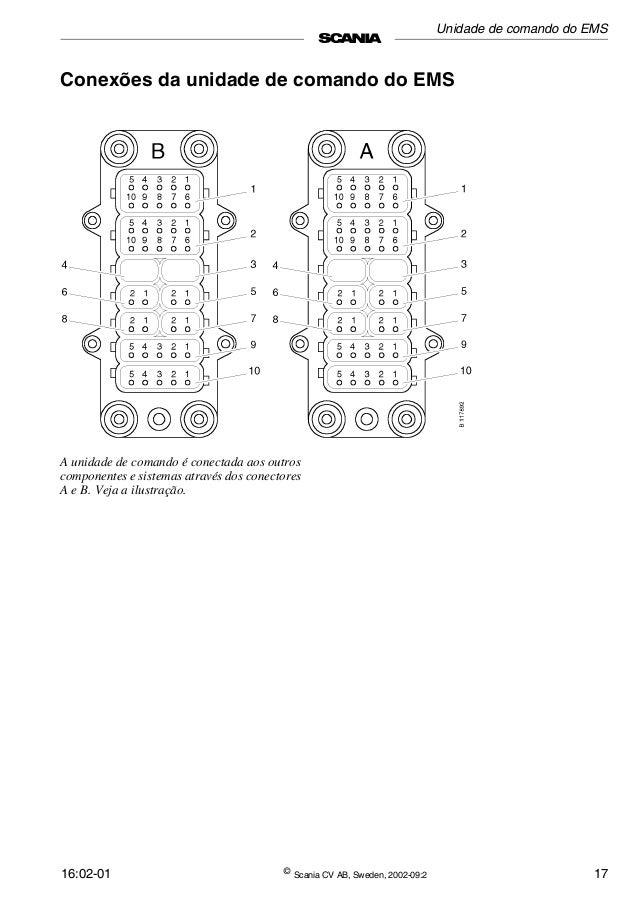 Sistema de controle do motor Scania