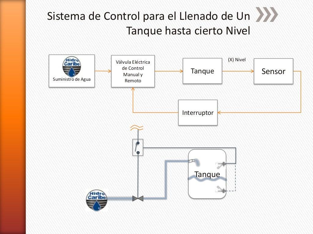 Circuito Tanque : Autosoporte el circuito de baja presion la función de