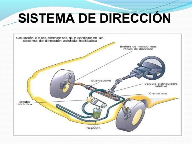 Sistema de direccion Slide 2
