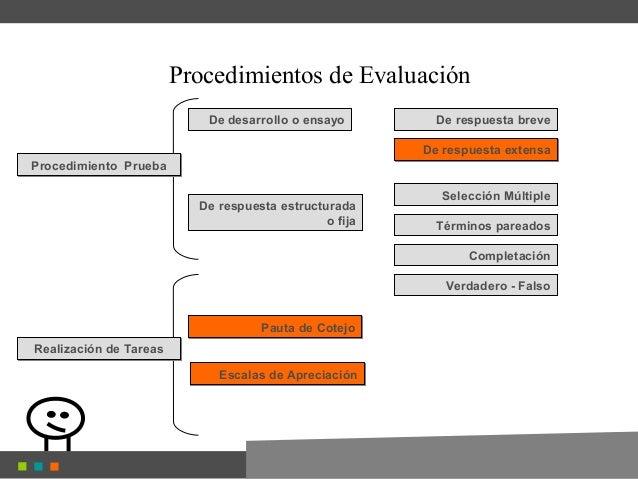 Procedimientos de Evaluación De desarrollo o ensayo De respuesta estructurada o fija De respuesta breve De respuesta exten...
