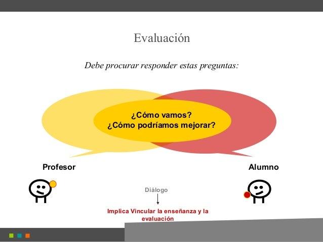 Profesor Alumno Evaluación Debe procurar responder estas preguntas: Diálogo ¿Cómo vamos? ¿Cómo podríamos mejorar? Implica ...