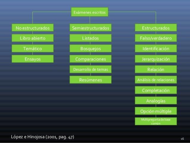 16 Exámenes escritos No estructurados López e Hinojosa (2001, pag. 47) Libro abierto Temático Ensayos Resúmenes Desarrollo...