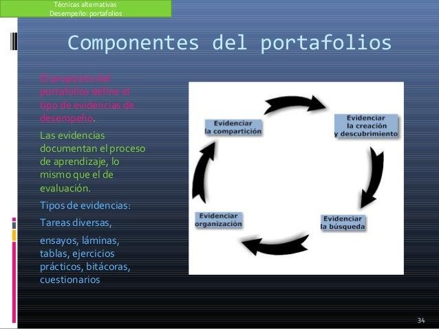 Componentes del portafolios El propósito del portafolios define el tipo de evidencias de desempeño. Las evidencias documen...