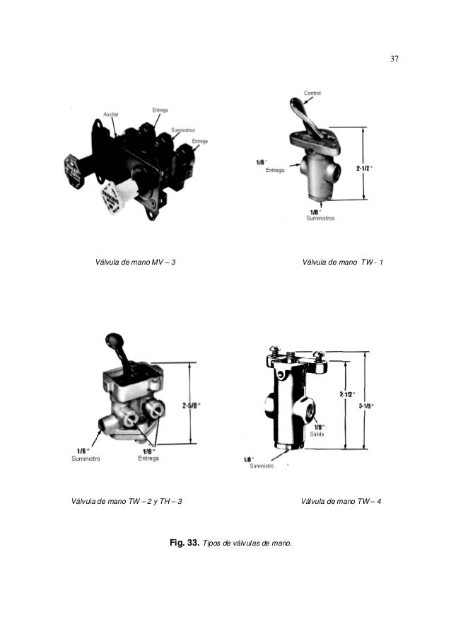 Circuito Neumatico Simple : Sistema de freno neumatico