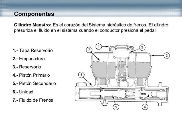 Primeros sistemas hidráulicos