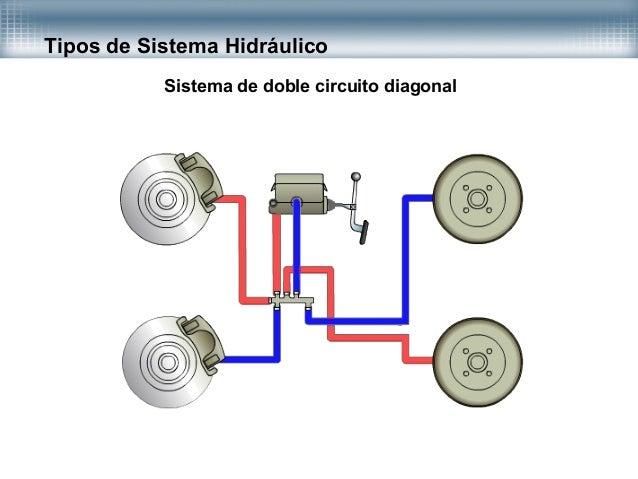 Sistema De Frenos Hidraulicos
