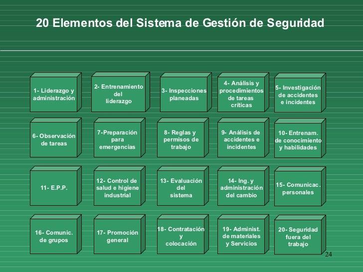 24 20 Elementos del Sistema de Gestión de Seguridad  6 - Observación de tareas 11 - E.P.P . 16 - Comunic . de grupos 7 - P...