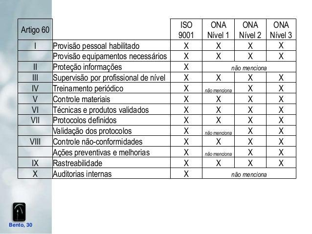 ISO      ONA           ONA        ONA    Artigo 60                                                       9001    Nível 1  ...