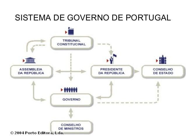 SISTEMA DE GOVERNO DE PORTUGAL