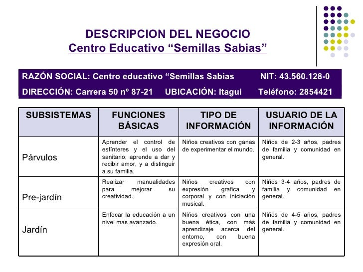 Sistema de informaci n centro educativo semillas sabias for Areas de cocina y sus funciones