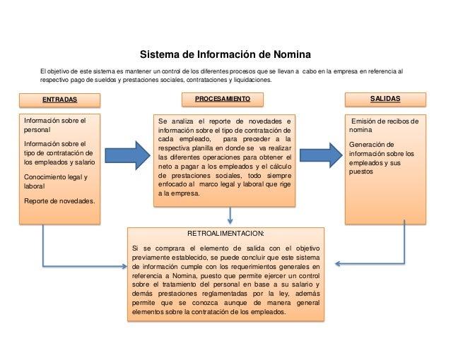 Sistema de Información de Nomina     El objetivo de este sistema es mantener un control de los diferentes procesos que se ...