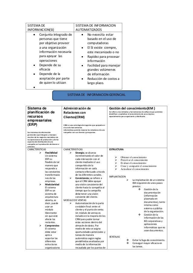 SISTEMA DEINFORMACION(SI)SISTEMA DE INFORMACIONAUTOMATIZADOSConjunto integrado depersonas que tienepor objetivo proveera u...