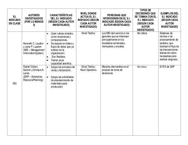 S.I. INDICADO EN CLASE  AUTORES INVESTIGADOS (POR LO MENOS 3)  Kenneth C. Laudon y Jane P. Laudon (MIS – Management Inform...