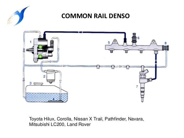 SISTEMA COMMON RAIL DENSO PDF