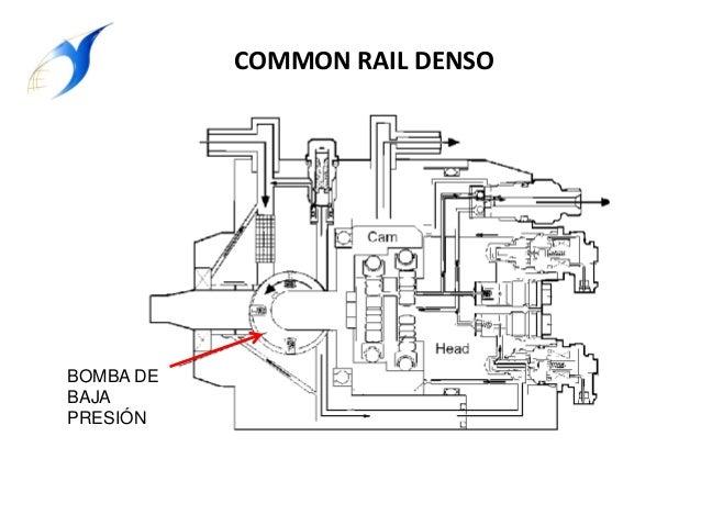 Sistema de inyección common rail promcytec
