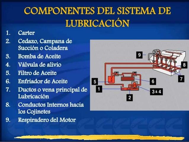Partes que constituyen un sistema de lubricación