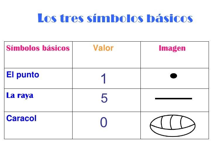Resultat d'imatges de sistema numeración maya