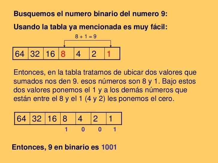 Busquemos el numero binario del numero 9:<br />Usando la tabla ya mencionada es muy fácil:<br />Entonces, en la tabla trat...