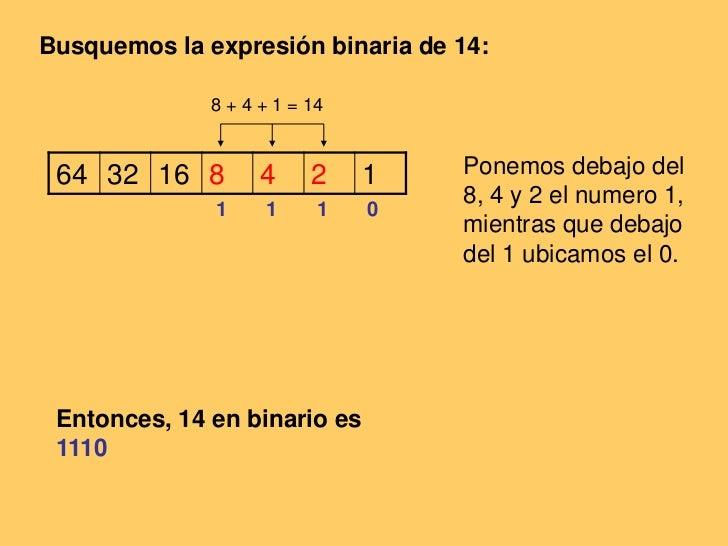 Busquemos la expresión binaria de 14:<br />8 + 4 + 1 = 14<br />Ponemos debajo del 8, 4 y 2 el numero 1, mientras que debaj...