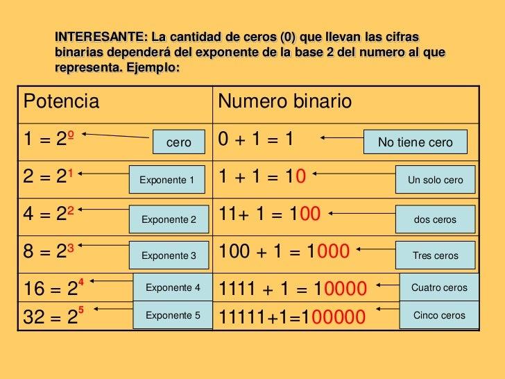 INTERESANTE: La cantidad de ceros (0) que llevan las cifras binarias dependerá del exponente de la base 2 del numero al qu...