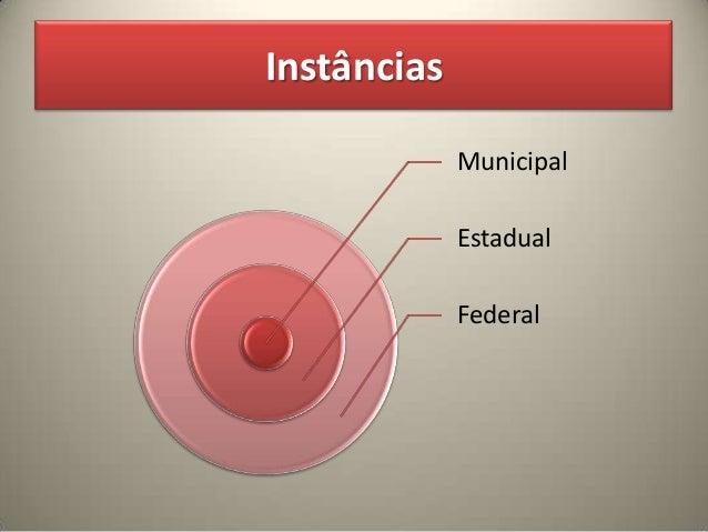 Sistema de organização educaçao brasileira Slide 3