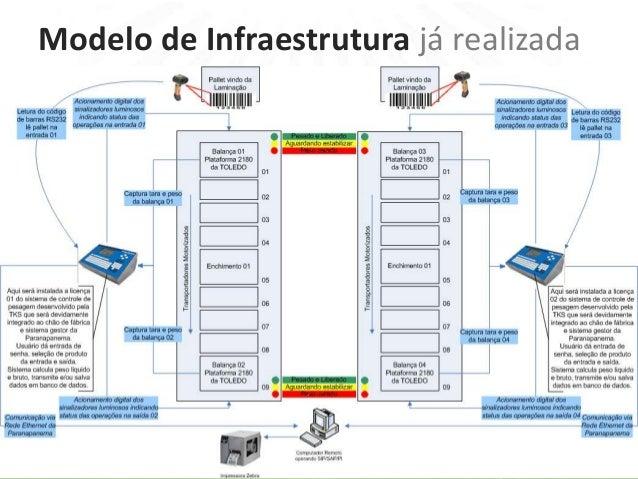 Modelo de Infraestrutura já realizada