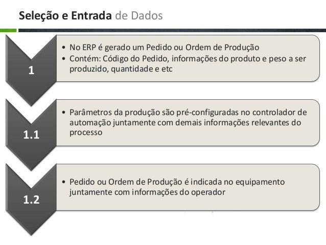 Seleção e Entrada de Dados 1 • No ERP é gerado um Pedido ou Ordem de Produção • Contém: Código do Pedido, informações do p...