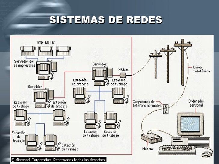 SISTEMAS DE REDES