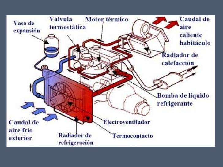 Sistema De Refrigeracin