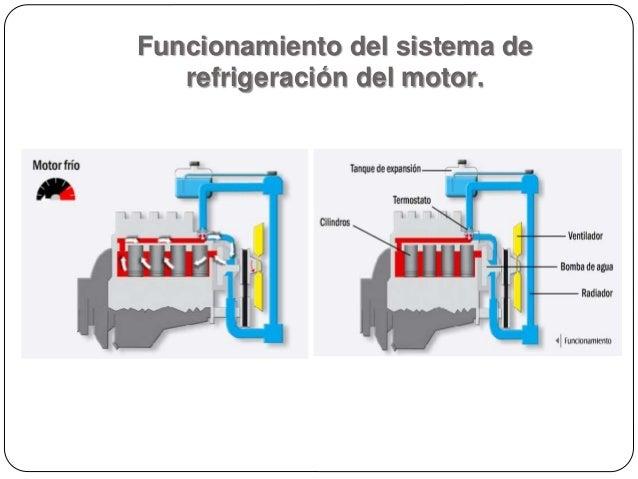 Sistema de refrigeracion de motos