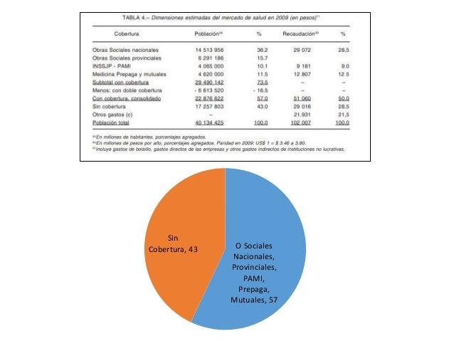 Concepto de salud Equidad en salud Derecho a la salud Sistema de salud en Argentina Niveles de atención médica