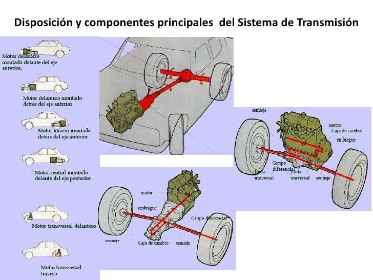 Sistema de transmisión Slide 2