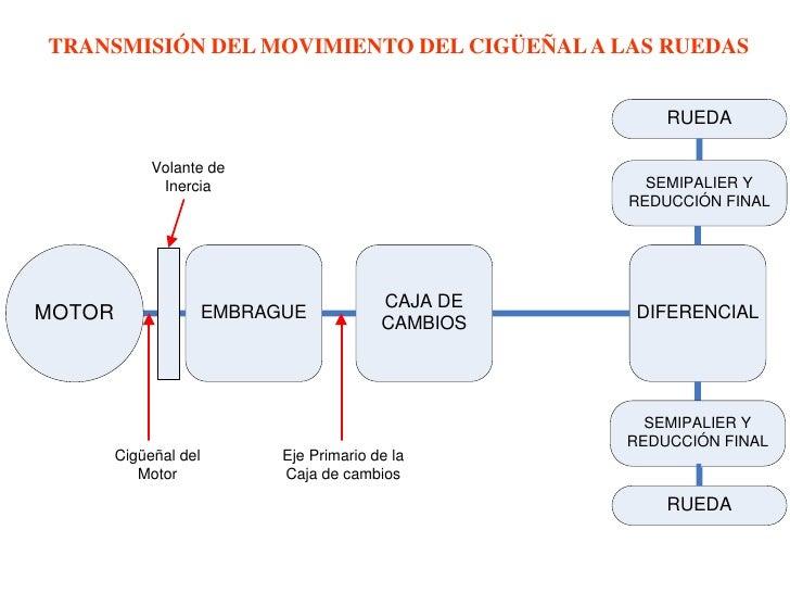 Sistema de transmisión Slide 3