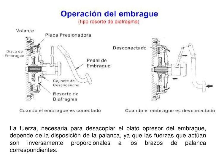 Sistema de transmisi n for Accionamiento neumatico