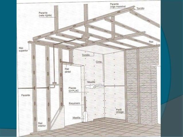 Sistema drywall for Medidas perfiles pladur