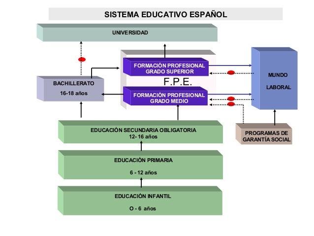UNIVERSIDAD BACHILLERATO 16-18 años FORMACIÓN PROFESIONAL GRADO SUPERIOR FORMACIÓN PROFESIONAL GRADO MEDIO EDUCACIÓN SECUN...