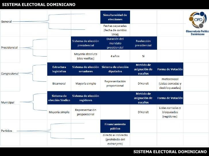 SISTEMA ELECTORAL DOMINICANO<br />SISTEMA ELECTORAL DOMINICANO<br />