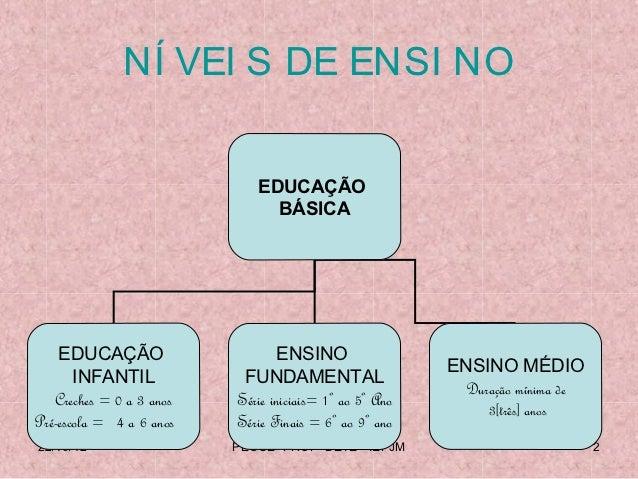 Sistema escolar brasileiro  cap. ii- respostas Slide 2