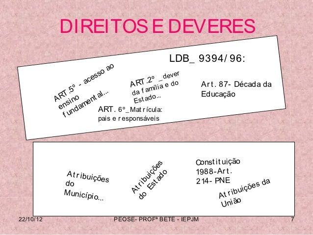 DIREITOS E DEVERES                                                     LDB_ 9394/ 96:                                  o  ...