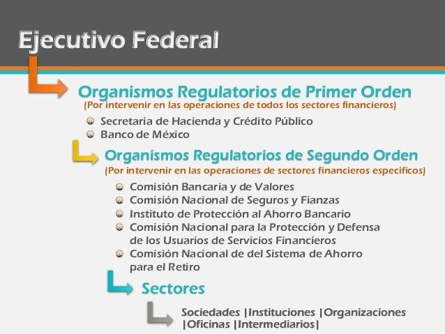 Sistema financiero mexicano for Oficinas de banco financiero