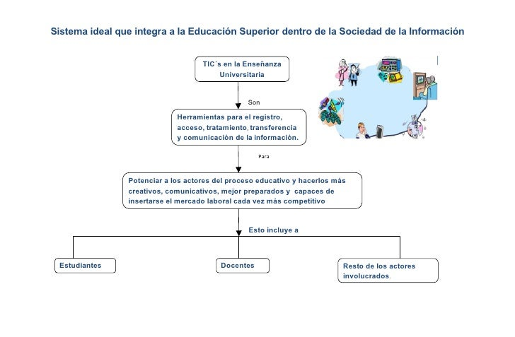 Sistema ideal que integra a la Educación Superior dentro de la Sociedad de la Información                                 ...