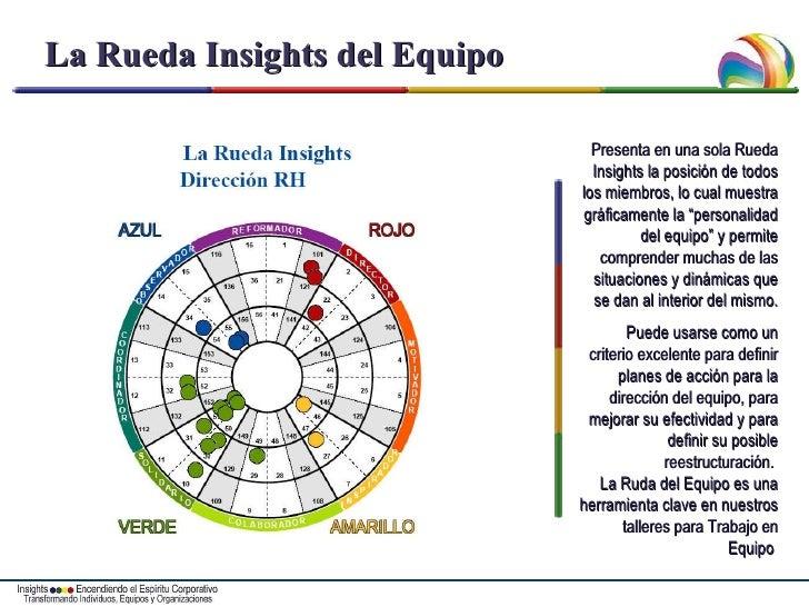 La Rueda Insights del Equipo Presenta en una sola Rueda Insights la posición de todos los miembros, lo cual muestra gráfic...