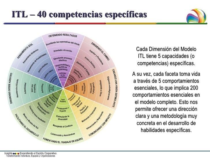 ITL – 40 competencias específicas Cada Dimensión del Modelo ITL tiene 5 capacidades (o competencias) específicas. A su vez...