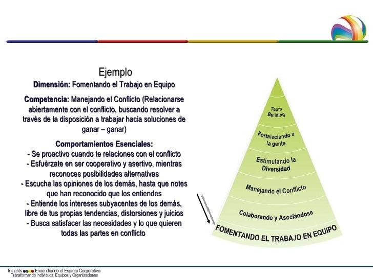 Dimensión:  Fomentando el Trabajo en Equipo Competencia:  Manejando el Conflicto (Relacionarse abiertamente con el conflic...
