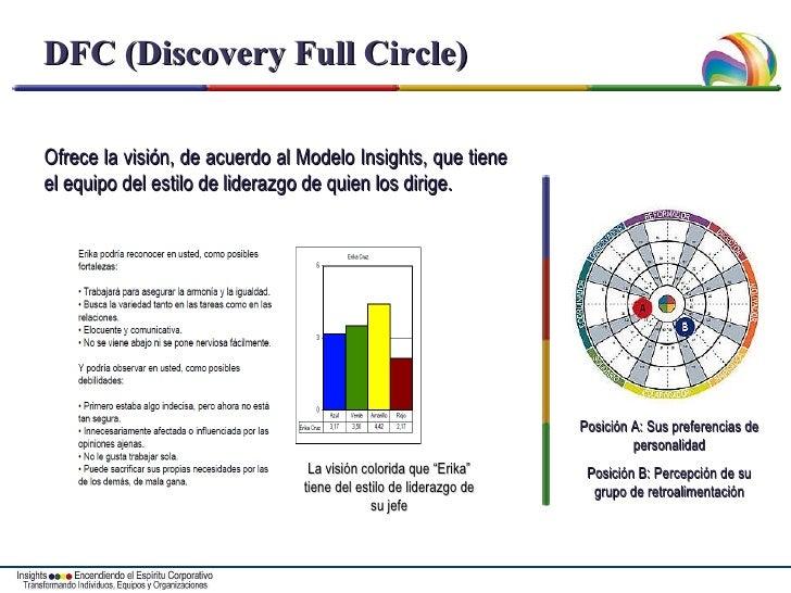 DFC (Discovery Full Circle) Ofrece la visión, de acuerdo al Modelo Insights, que tiene el equipo del estilo de liderazgo d...