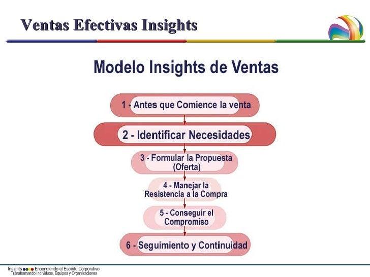Ventas Efectivas Insights