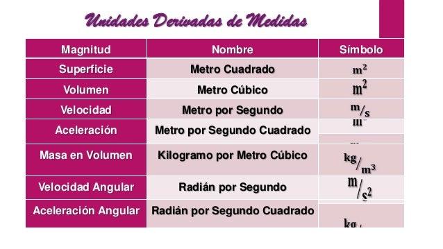 sistema internacional de medida On cuantas cachamas por metro cubico