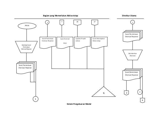 Flow chart aktiva tetap bagian yang memerlukan aktiva tetap direktur utama sistem pengeluaran modal 1 surat permintaan otorisasi reparasi memberik ccuart Gallery